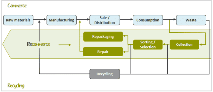 recommerce-business-model