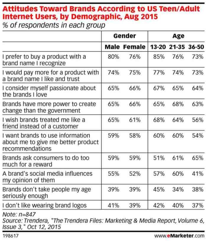 brand-name-research-statistics