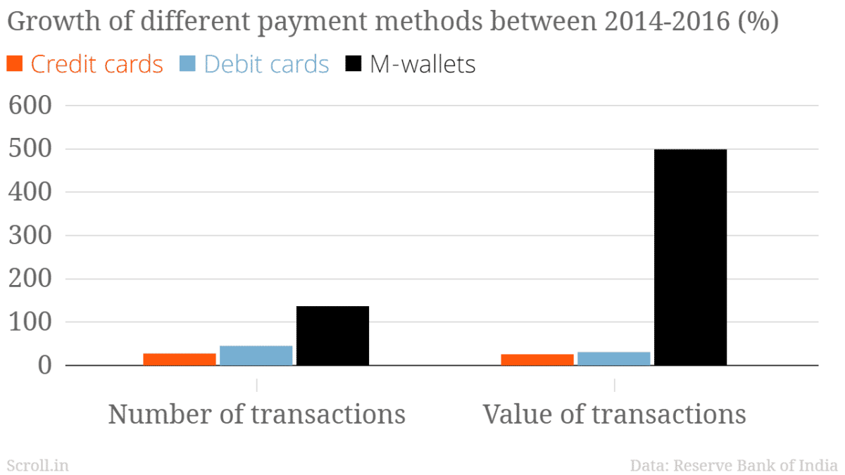 ewallet growth in india