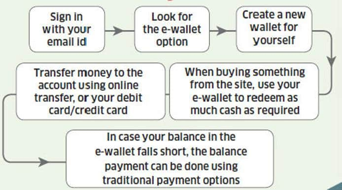 eWallet | Everything you should know about Prepaid Wallets