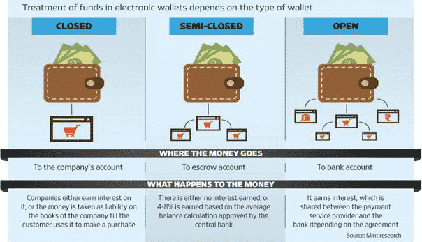 types of e-wallets
