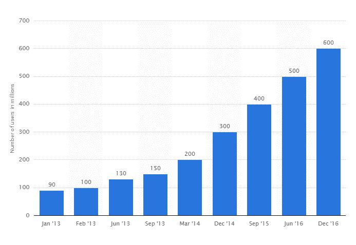 How Does Instagram Make Money? | Instagram Revenue Model 1