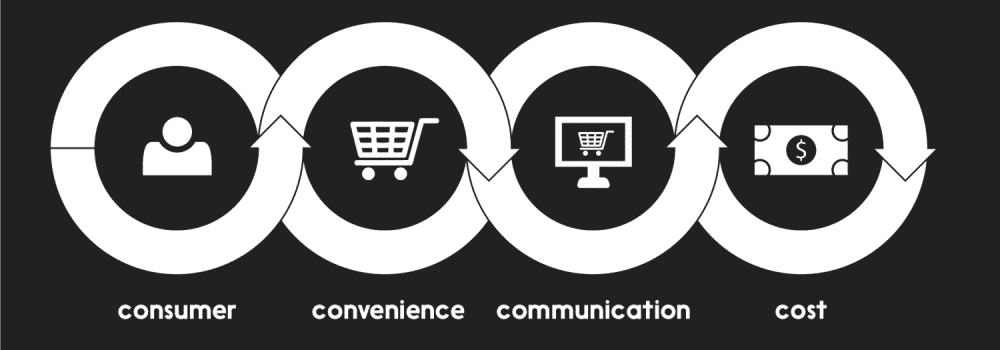 understanding the 4c s of marketing mix feedough