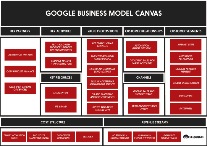 Google BUSINESS MODEL CANVAS