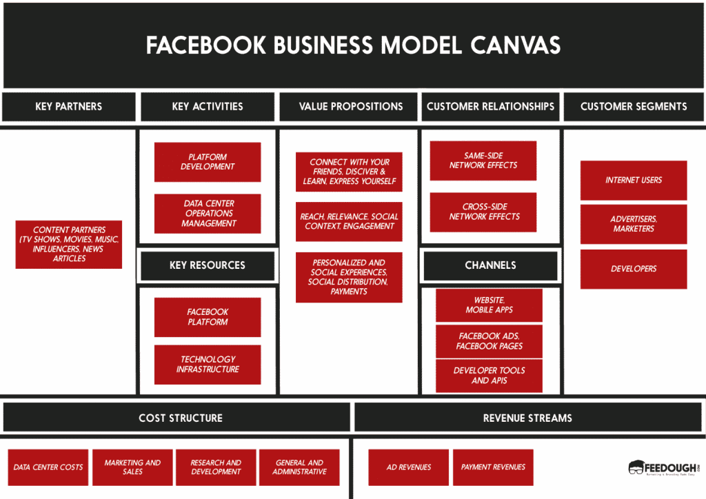 facebook BUSINESS MODEL CANVAS