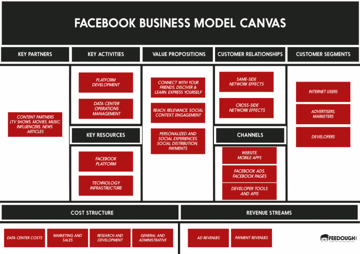 mobile analysis business model The business model canvas proposes that there are three core business types: product, scope, and infrastructure these tend to have similar types of key resources the following diagram describes how key activities drive the accrual of key resources.
