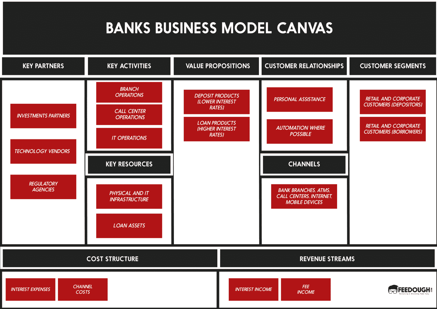business model canvas order