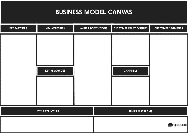 Osterwalderu0027s Business Model Canvas Template