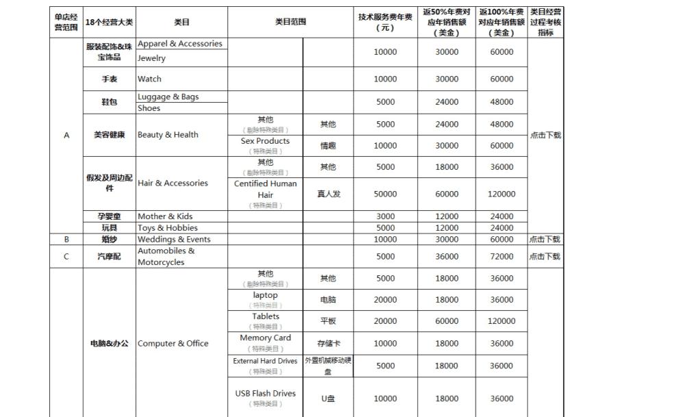 alibaba store fee