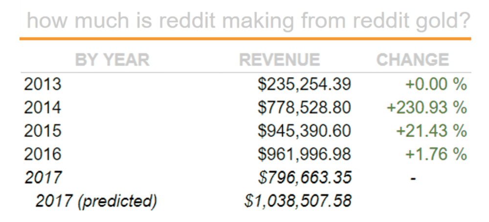 How Does Reddit Make Money
