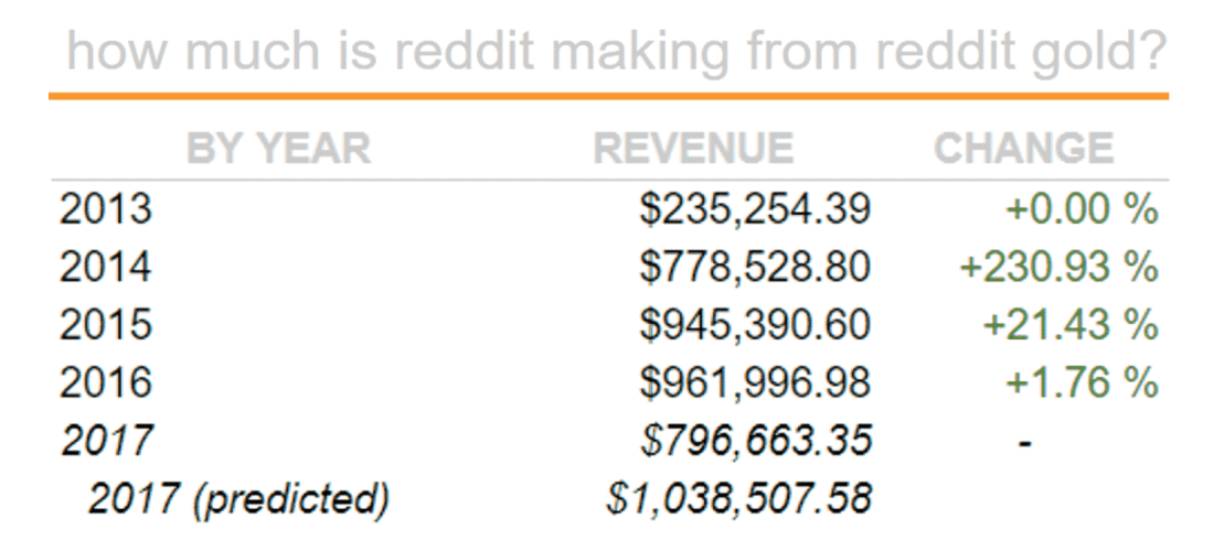 how much money reddit makes
