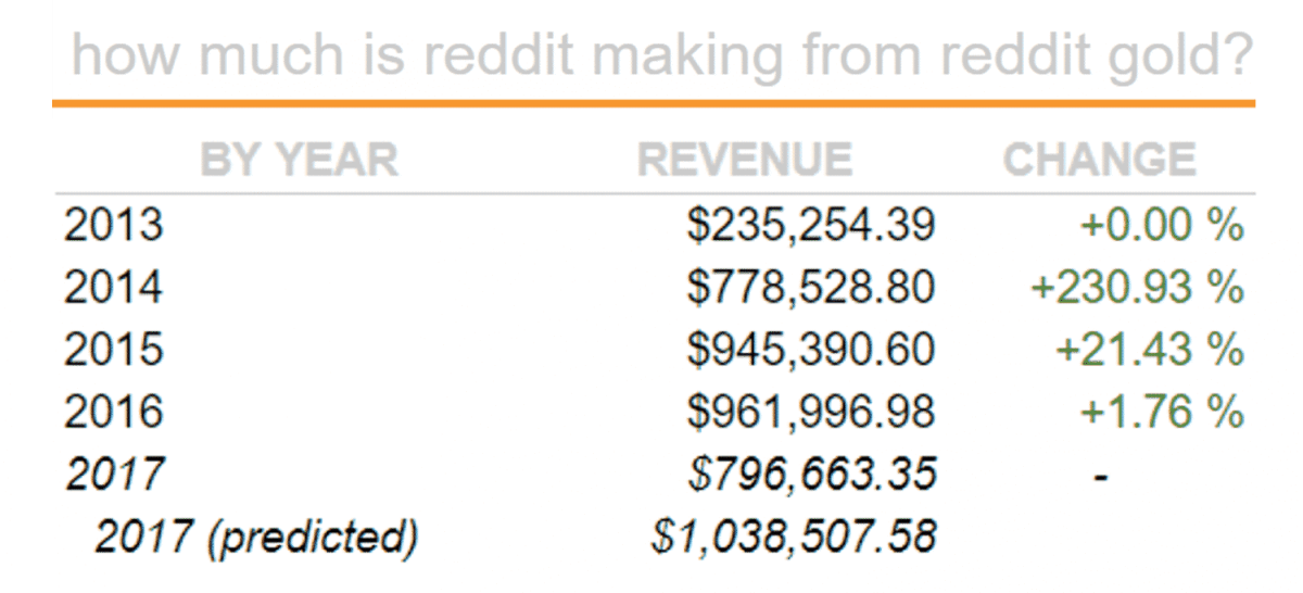 How Does Reddit Make Money? Reddit Business Model | Feedough