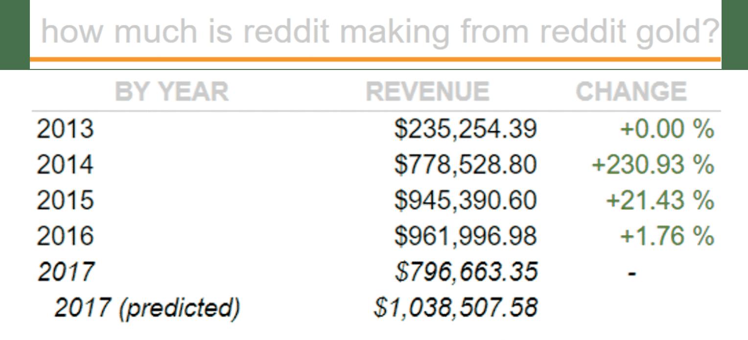 how much money reddit makes