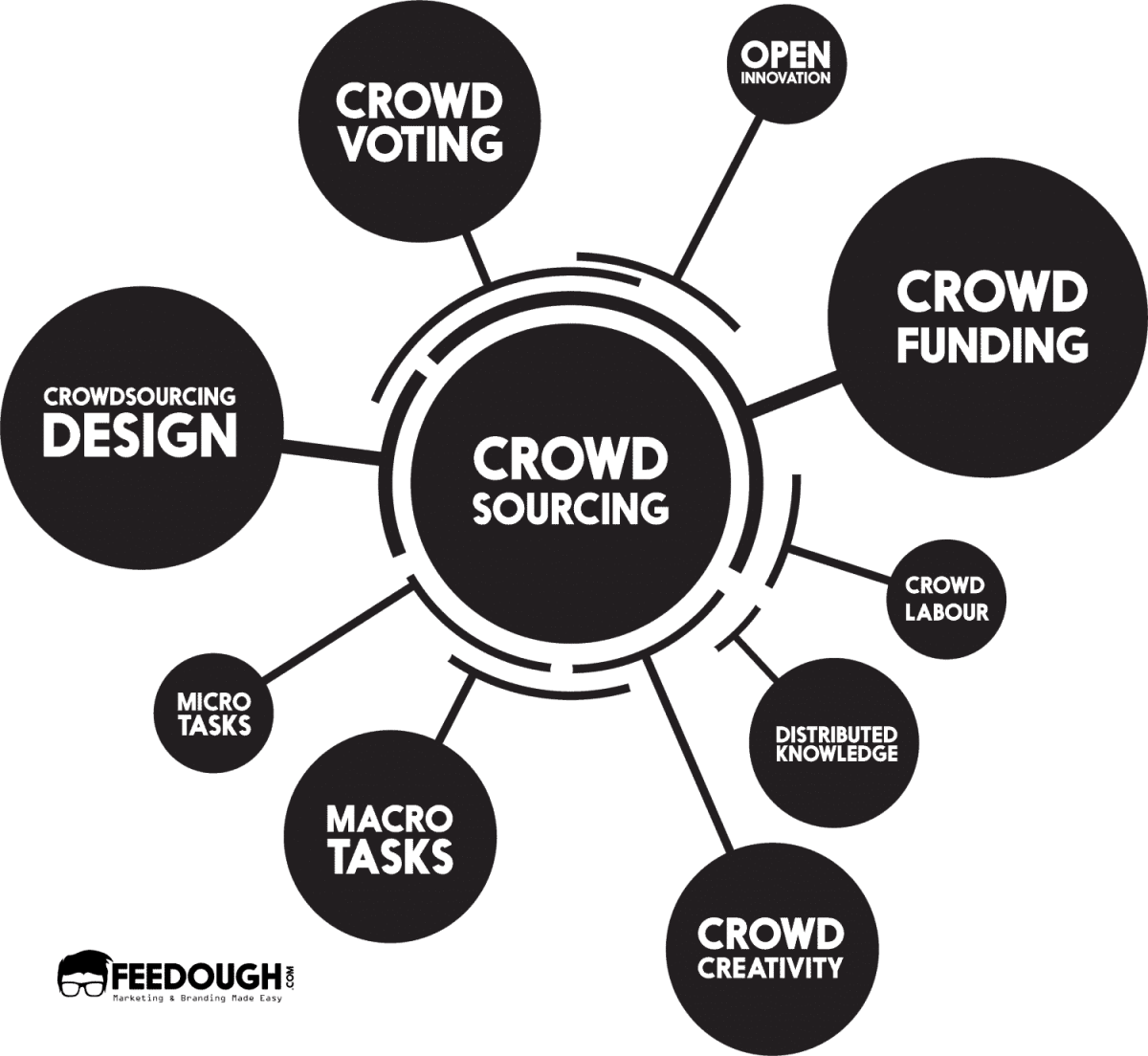 types of CROWDSOURCING