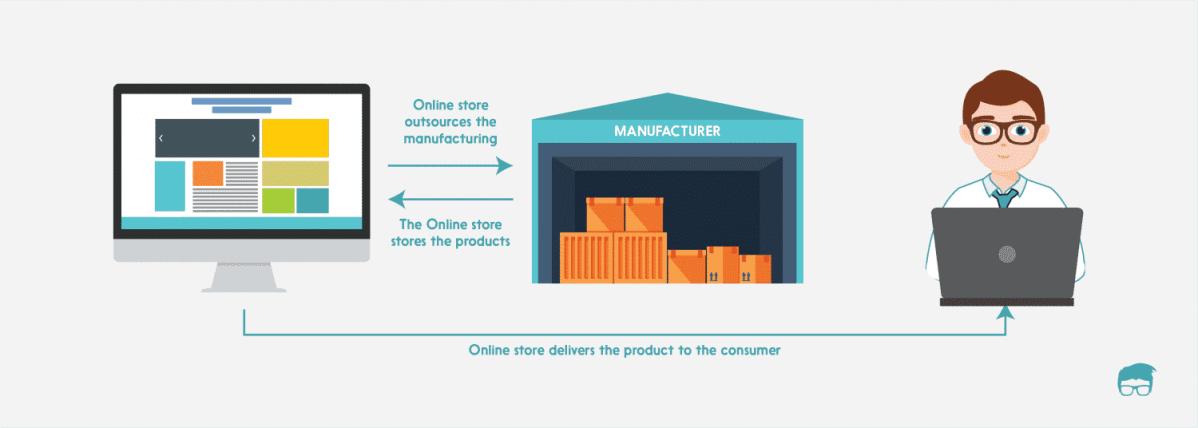 ecommerce business model