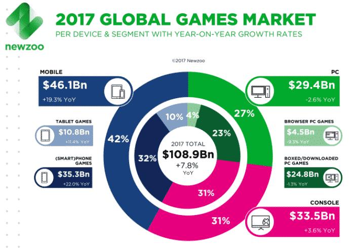 2017 games market