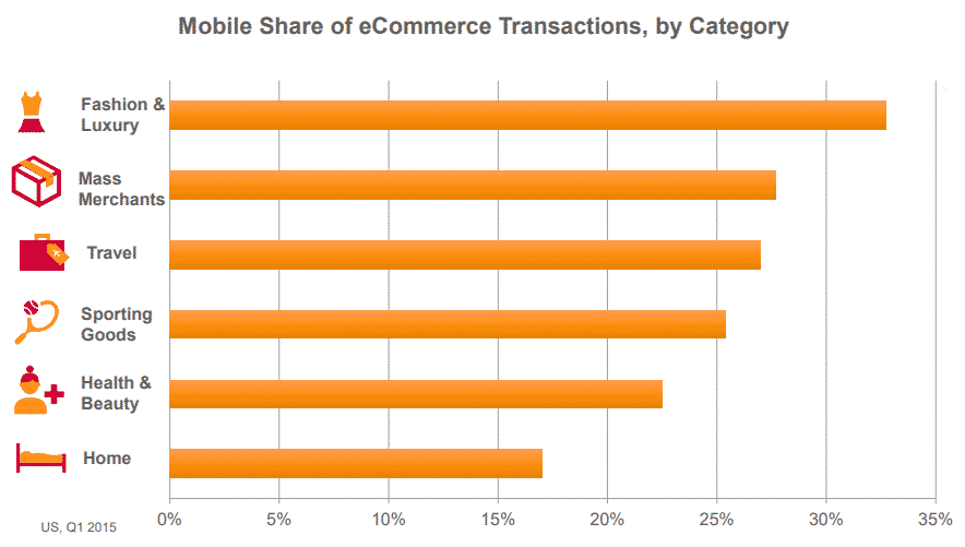 Mobile Share of eCommerce Transactions