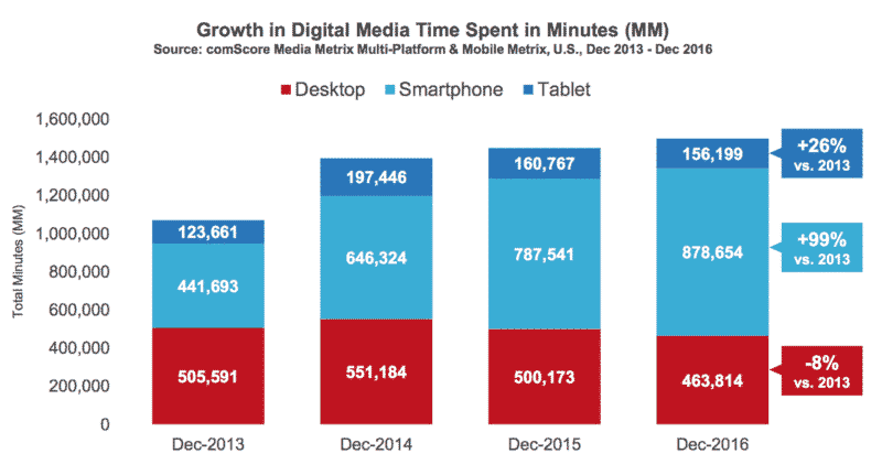 digital media growth