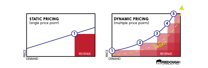 dynamic pricing graph