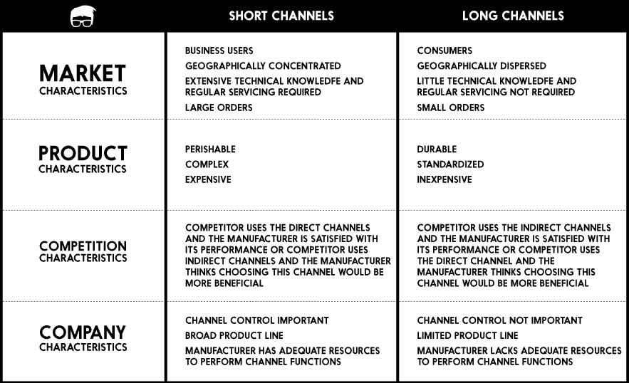 distribution channels  u2013 definition  types   u0026 functions