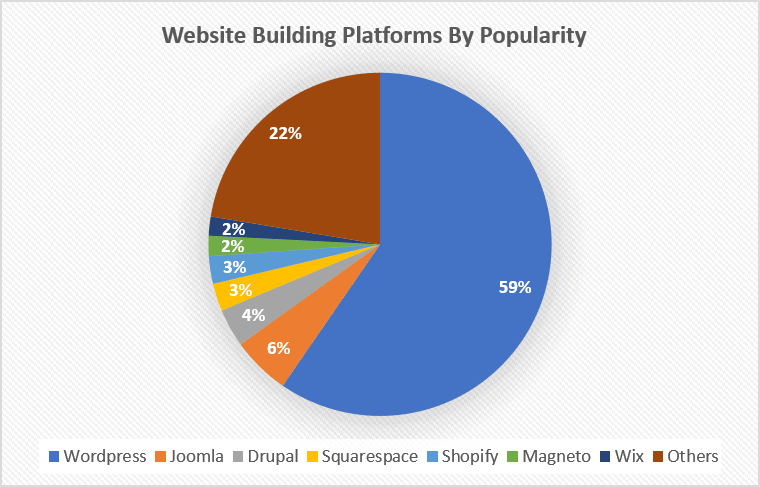 Website Building Platforms By Popularity