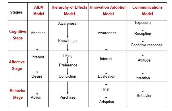 AIDA Model - Explanation, Examples, & Variants | Feedough