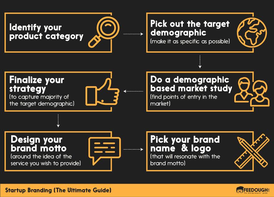 startup branding guide