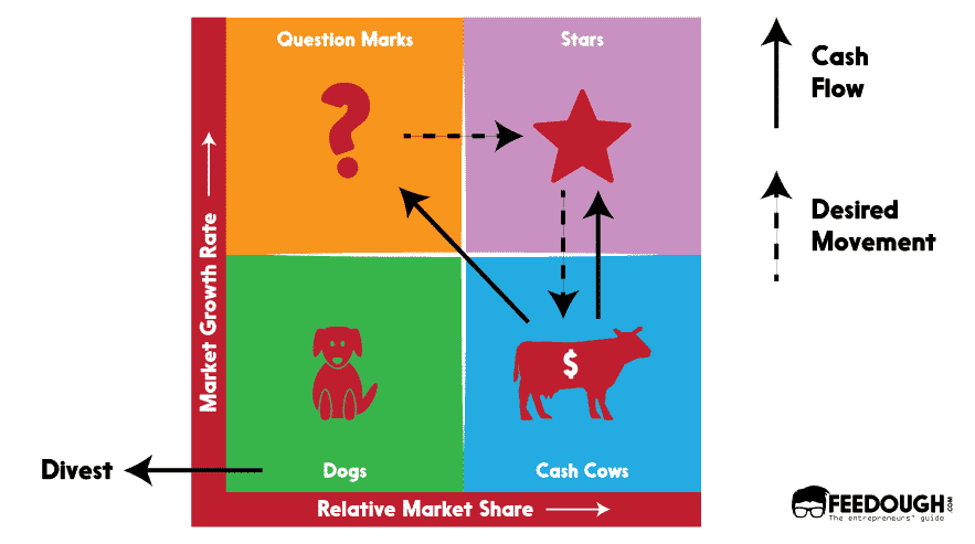 What is a BCG Matrix? - Examples & How-To Guide | Feedough