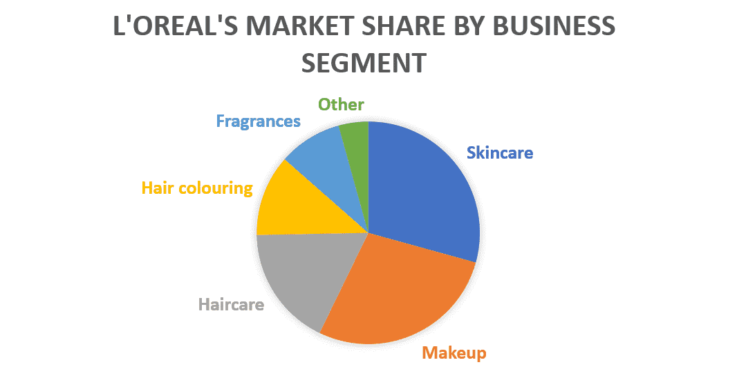 L'Oreal's Market Share by Business Segment