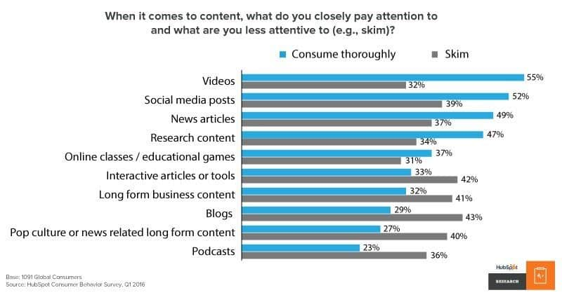 content which gains more attention