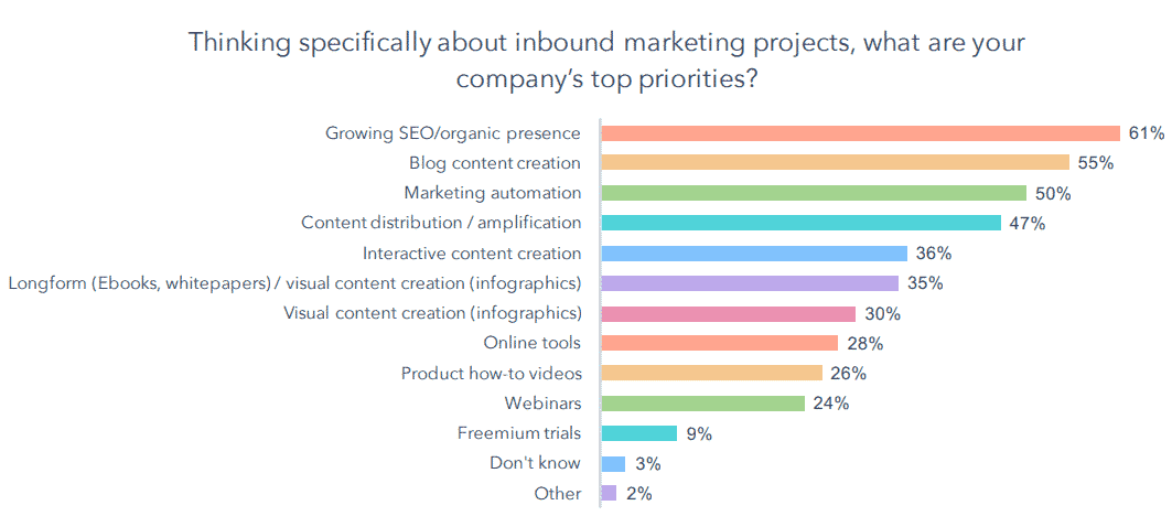Top marketing priorities