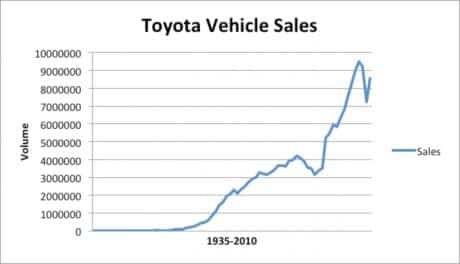 Toyota Vehicle Sales 1935-2010