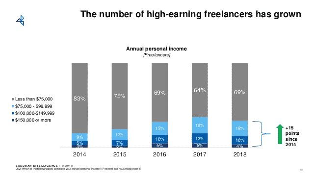 freelancing salary