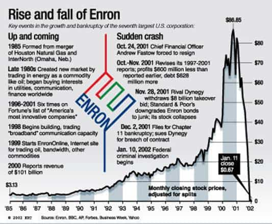 enron rise and fall