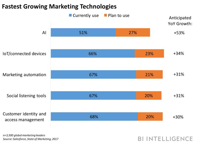 fastest growing tech