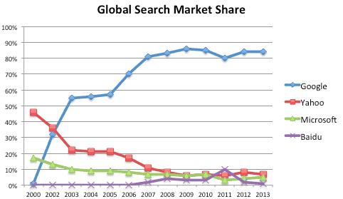 yahoo market share