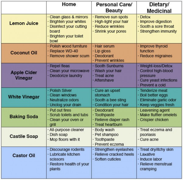 70-uses-of-everyday-products-that-will-save-money-and-keep-you-healthy