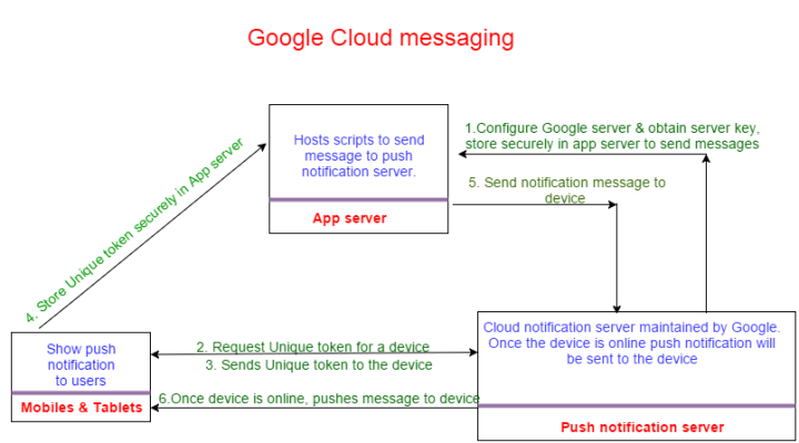 GCM in Android architecture image