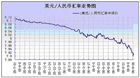 美金對人民幣的匯率走勢怎樣?_飛揚123