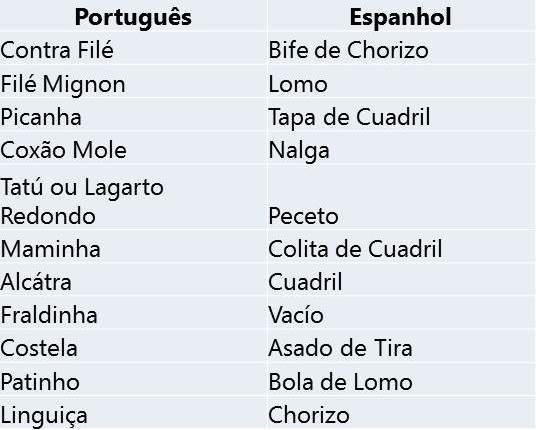Carne Argentina X Carne Brasileira: Nomes e modos de preparo