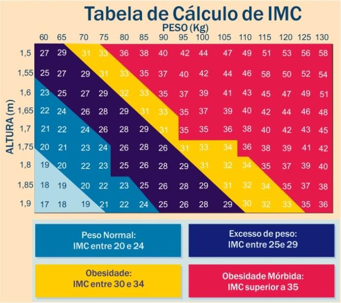 IMC – Índice de Massa Corporal – Confira o seu na Tabela