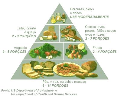 A Pirâmide Alimentar Brasileira