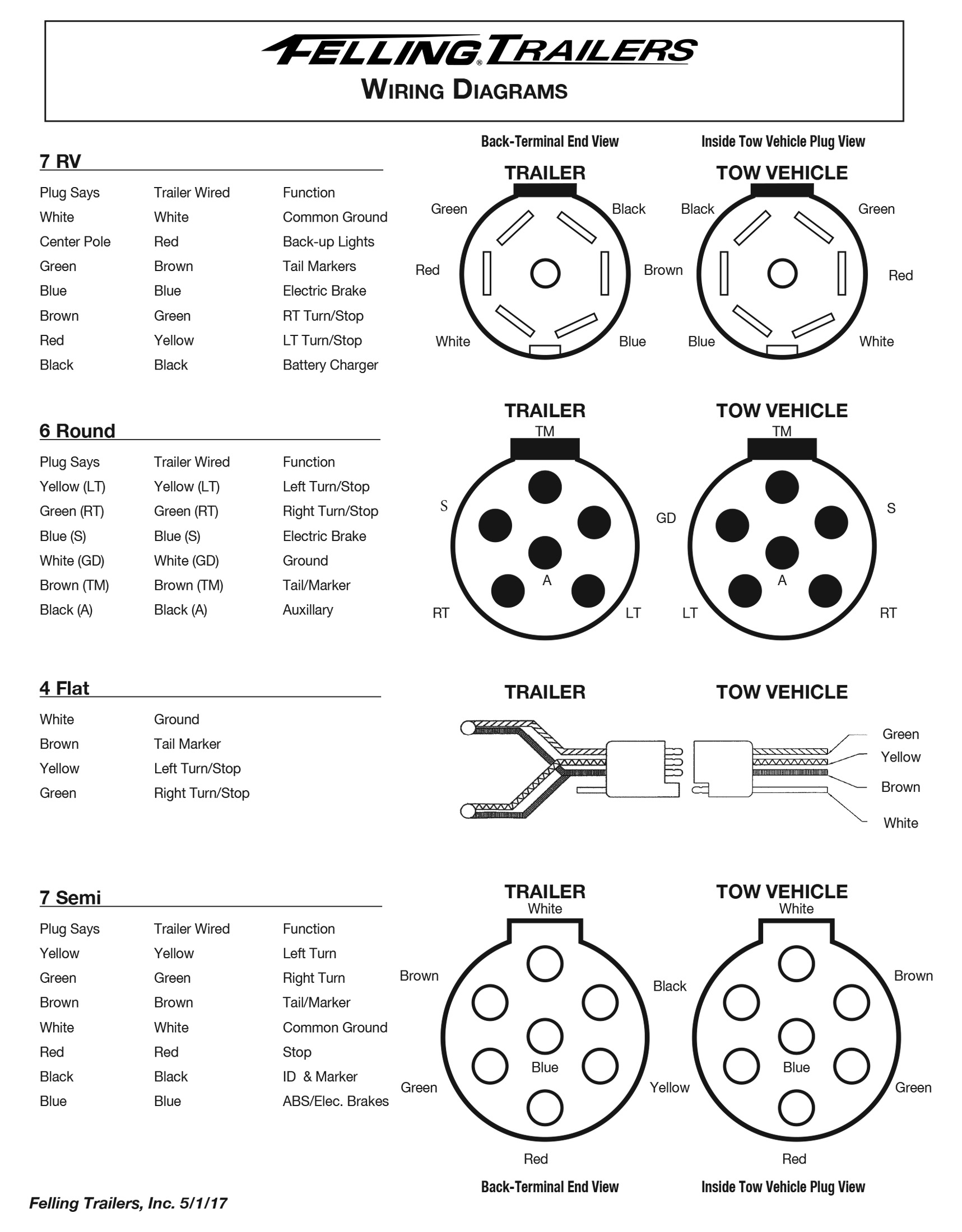 Nice towbar electrics wiring diagram images electrical and