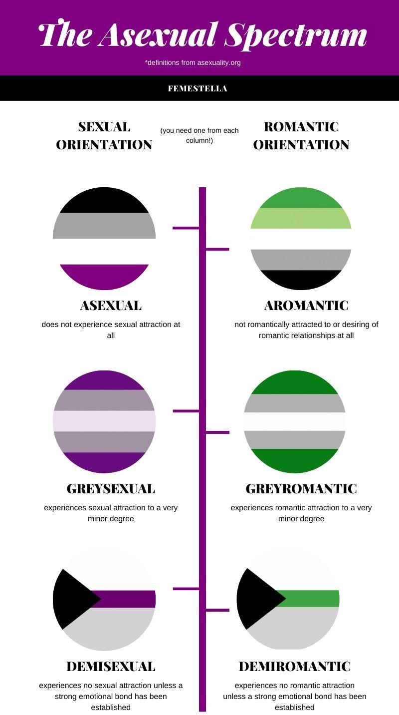asexual vs aromantic