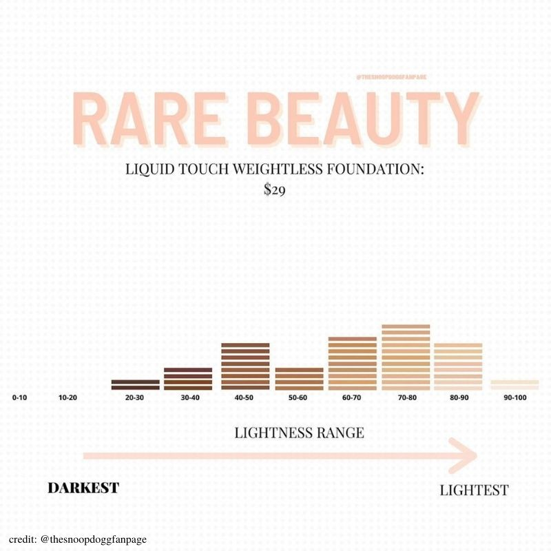 rare beauty foundation