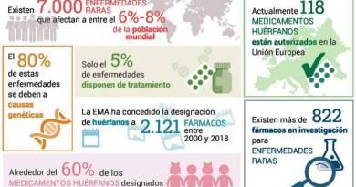 Más de 800 medicamentos están en investigación para enfermedades raras