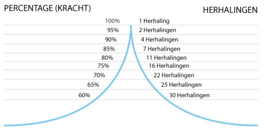 trainingswetten: hoe zwaar tillen (tabel)