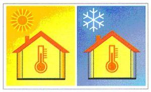 Grafik kalt/warm