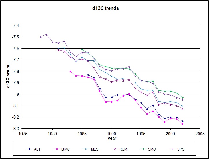 Spencer Part2: More CO2 Peculiarities – The C13/C12 Isotope
