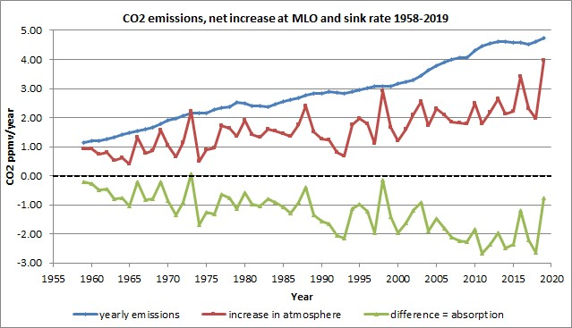 EPA document supports ~3% of atmospheric carbon dioxide is